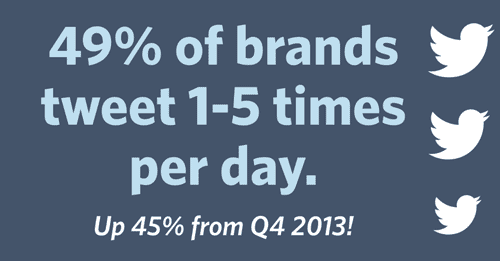 49 Percent Of Brands Tweet 1 to 5 Times Per Day