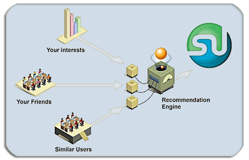 StumbleUpon Scheme
